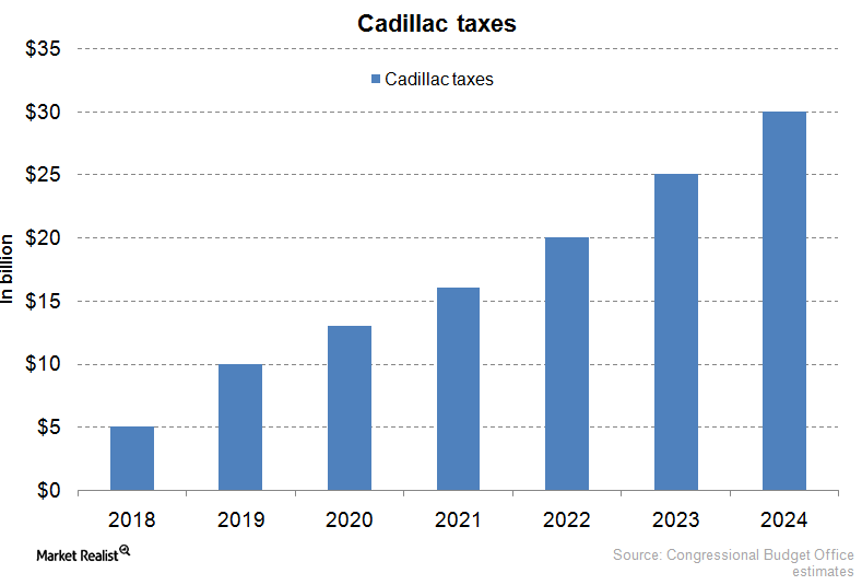 39 A Cadillac Tax Thresholds 2020 Research New