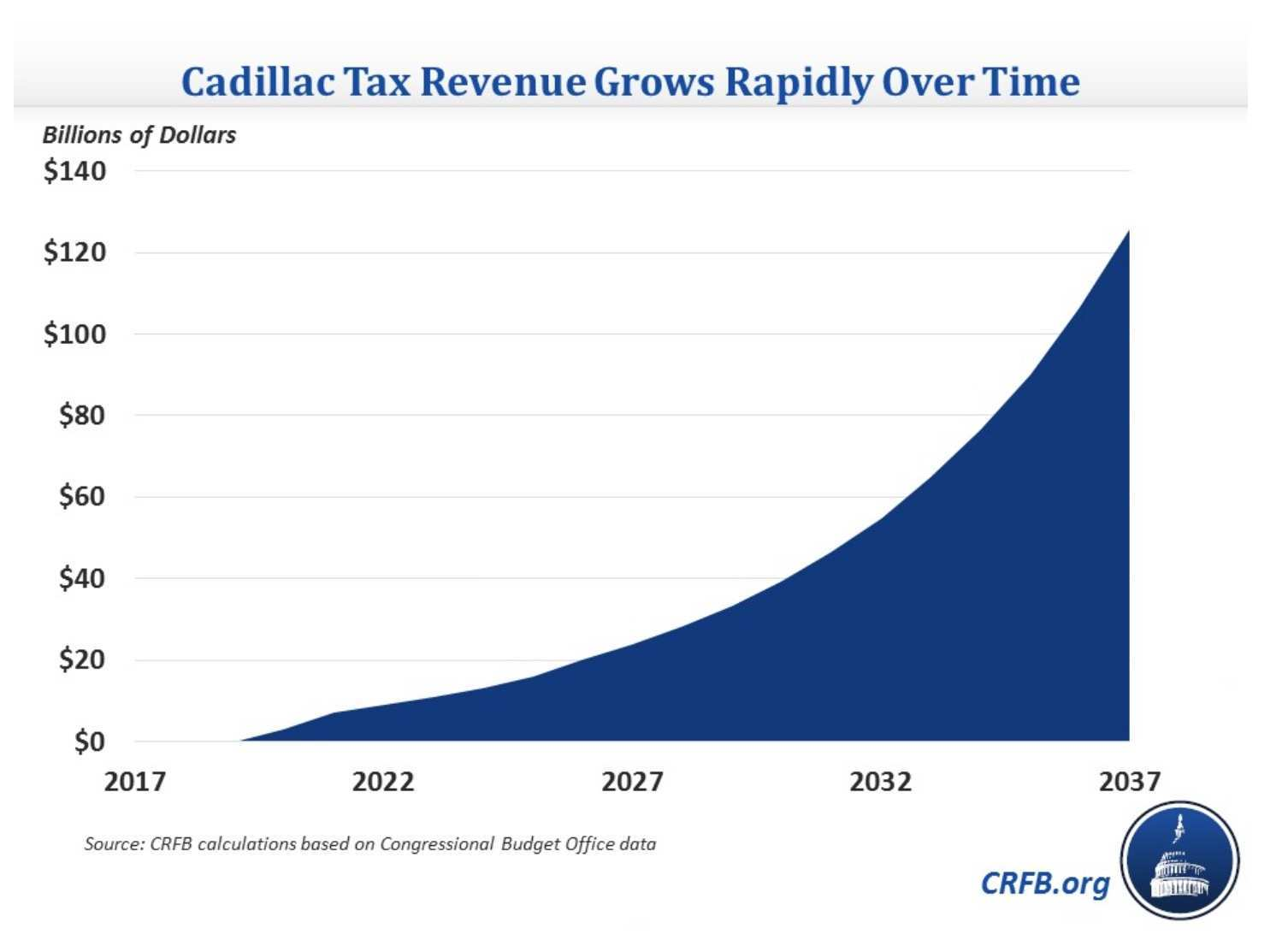 47 The Cadillac Tax Thresholds 2020 Release Date