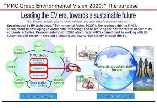 76 All New Mitsubishi Motors Group Environmental Vision 2020 Release Date And Concept