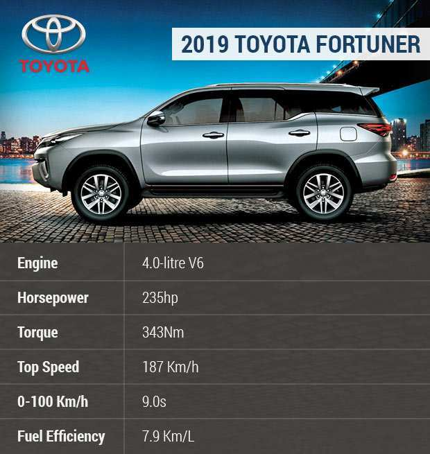 78 A 2019 Toyota Fortuner Model