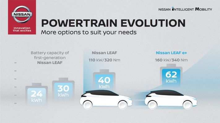 86 New 2020 Nissan Leaf Range Performance