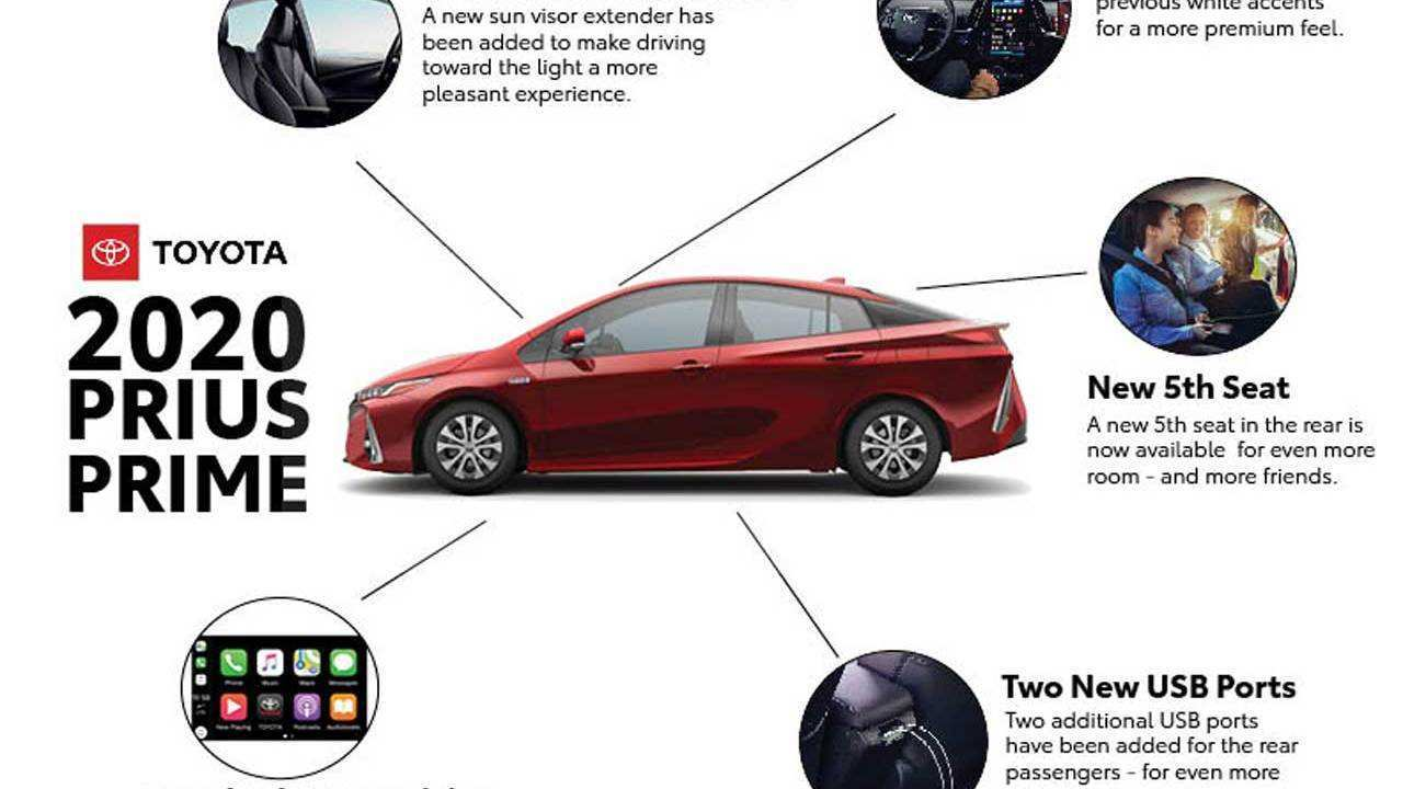 92 A 2020 Toyota Prius Pictures Research New