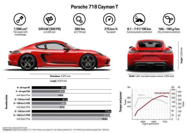 96 The Best 2020 Porsche Cayman Redesign
