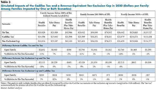97 A Cadillac Tax Thresholds 2020 Redesign And Concept